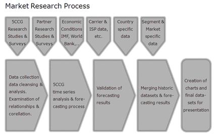 market research process - 853×533